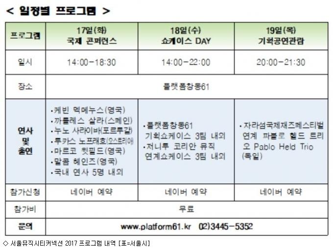 음악도시 창동서 '서울뮤직시티커넥션 2017' 개최