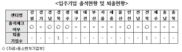 창조경제혁신센터 입주 기업 부실운영 '도마'