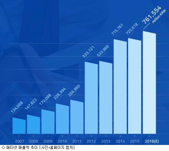 메타넷 '몸집 불리기'…5년새 50% '껑충'