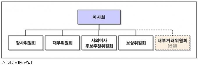 대림그룹, 그룹 내 순환출자 1분기 내 완전 해소