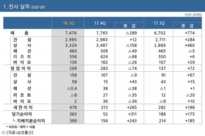 삼성물산, 1Q 영업익 2천90억원…52.6%↑
