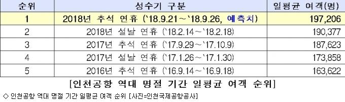 인천공항, 추석 연휴 하루평균 19만7천명 이용 예상…최다 여객수 경신