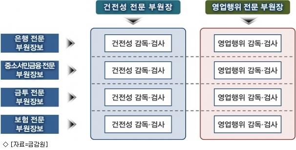 금감원, 핀테크 통합 부서 만든다…내년 조직개편